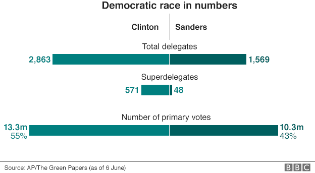 _89904660_democratic_race_in_numbers_gra624